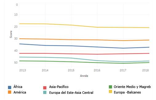 índices regionales RSF