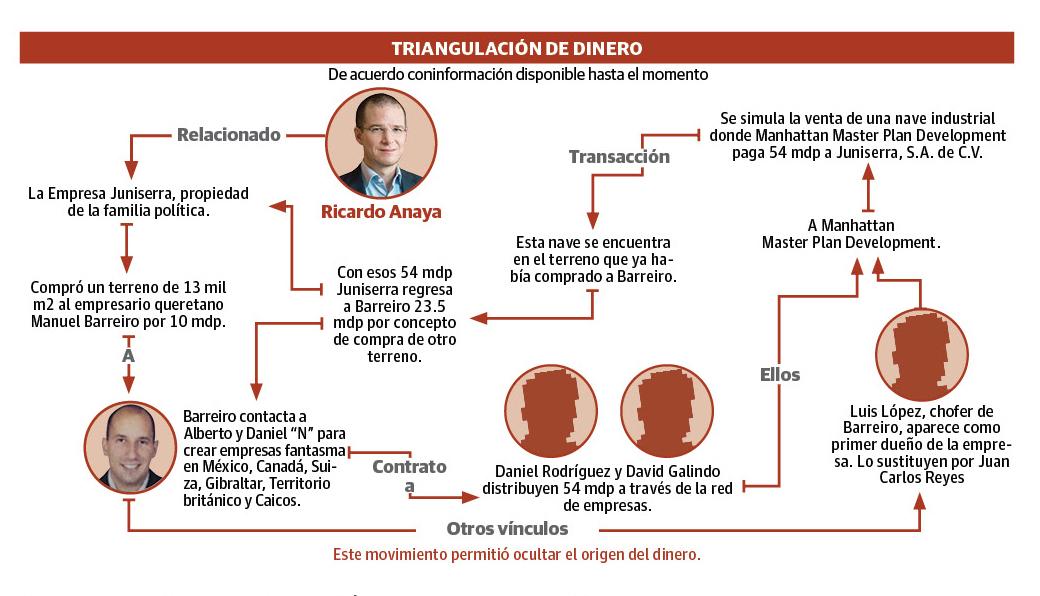 Esquema de triangulación de dinero, Ricardo Anaya