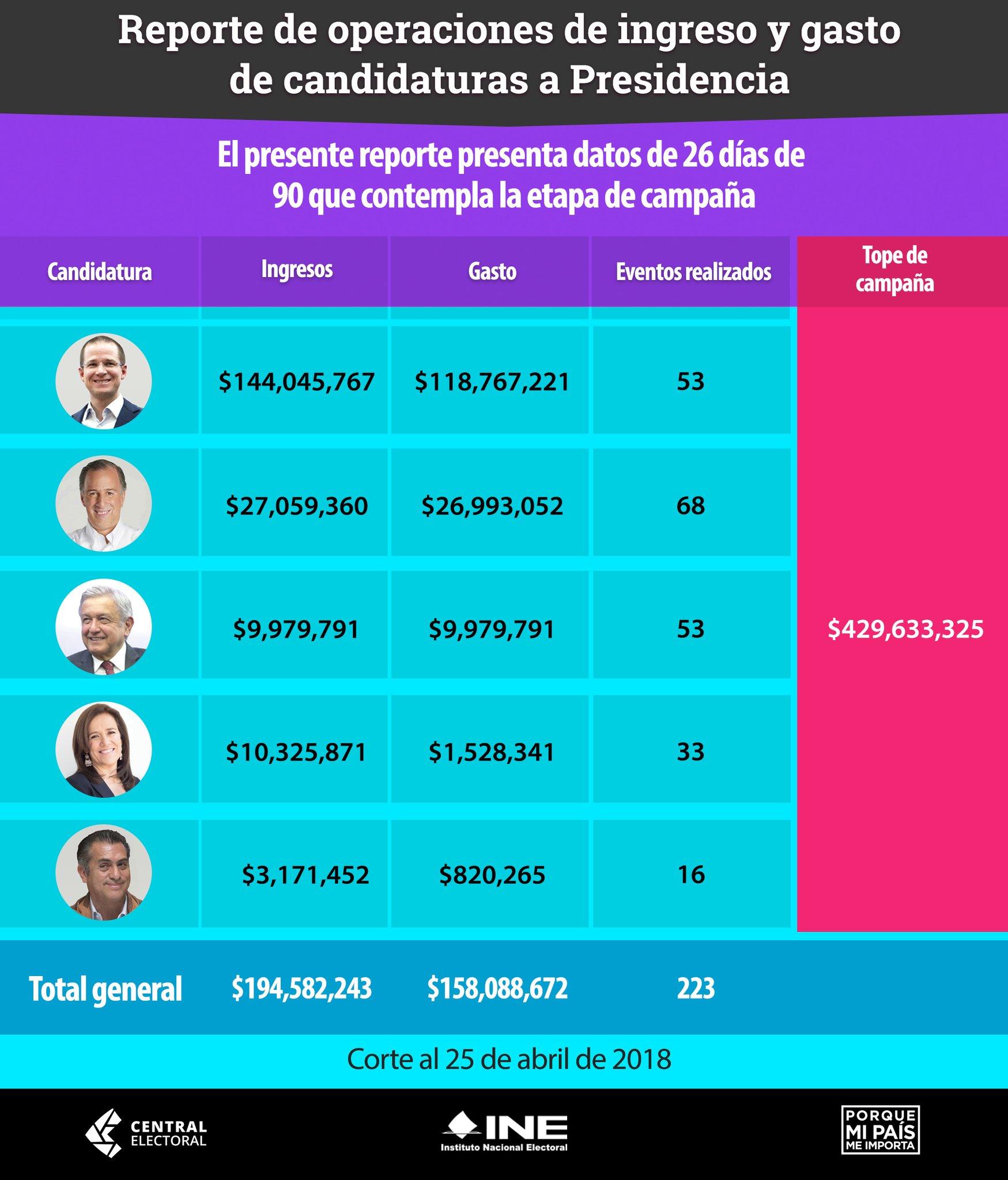 Reporte de gastos y operaciones de los candidatos presidenciables