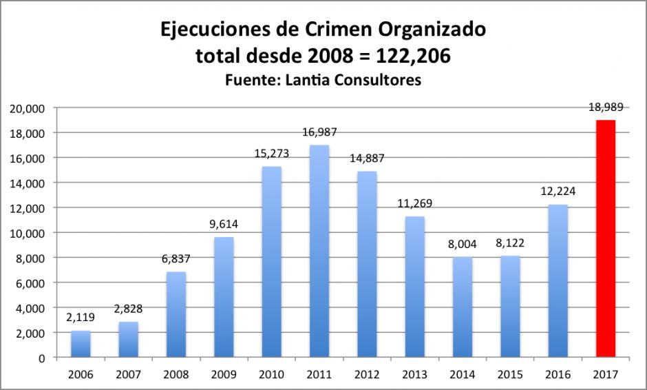 ejecuciones de crimen organizado