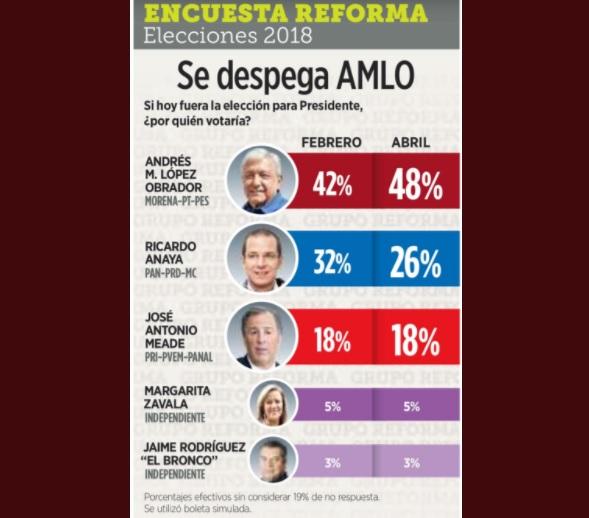 Encuesta presidencial del Reforma / abril 2018