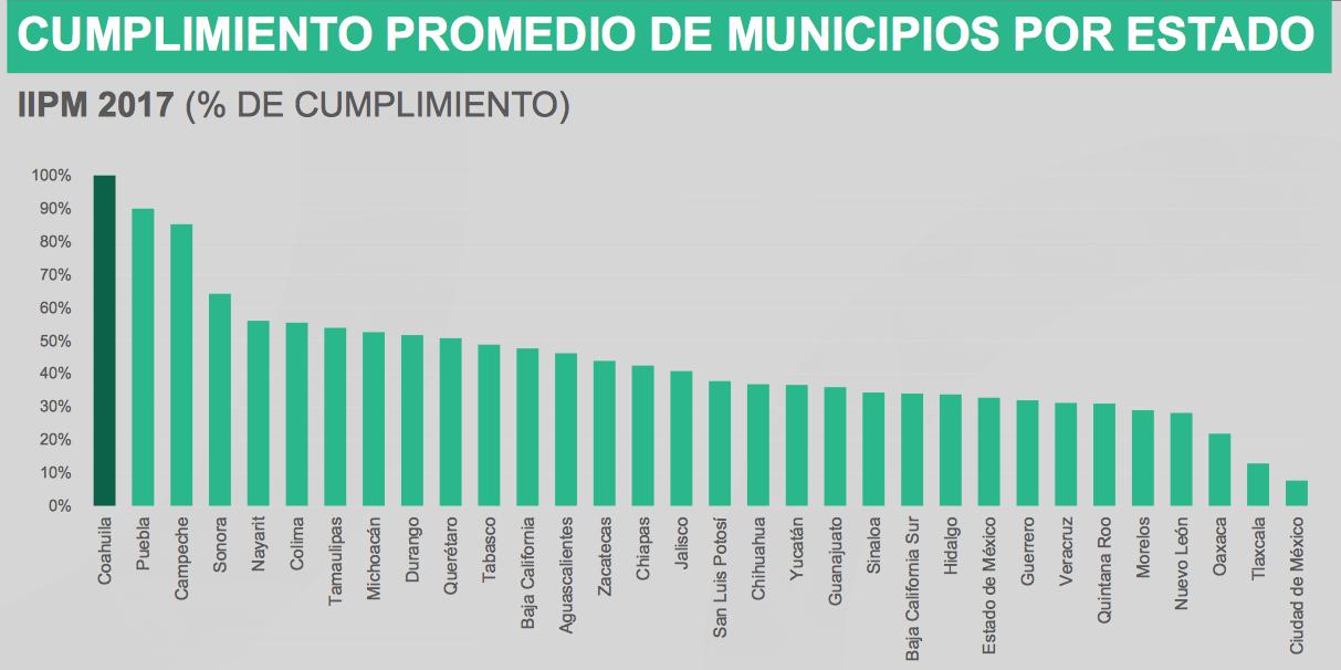 presupuesto por municipio