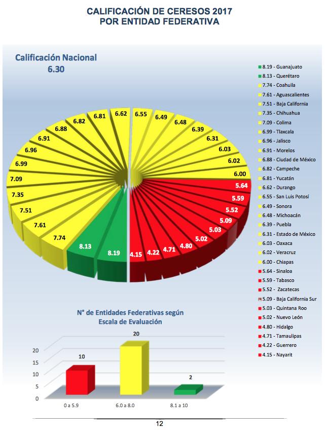 Calificaciones penales estatales CNDH