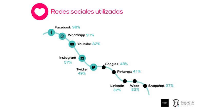 Estudio sobre los hábitos de los usuarios de Internet en México 2017.