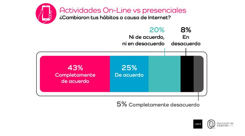 Hábitos acceso a internet mexicanos