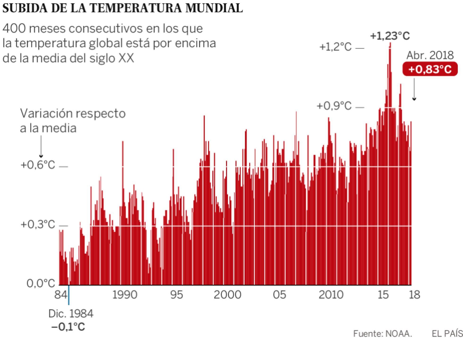 Incremento de temperatura mundial 2018