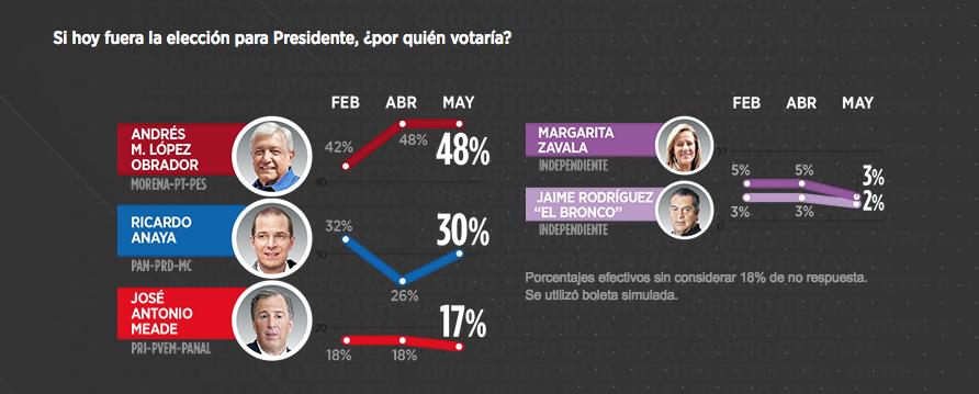 encuesta-reforma-mayo