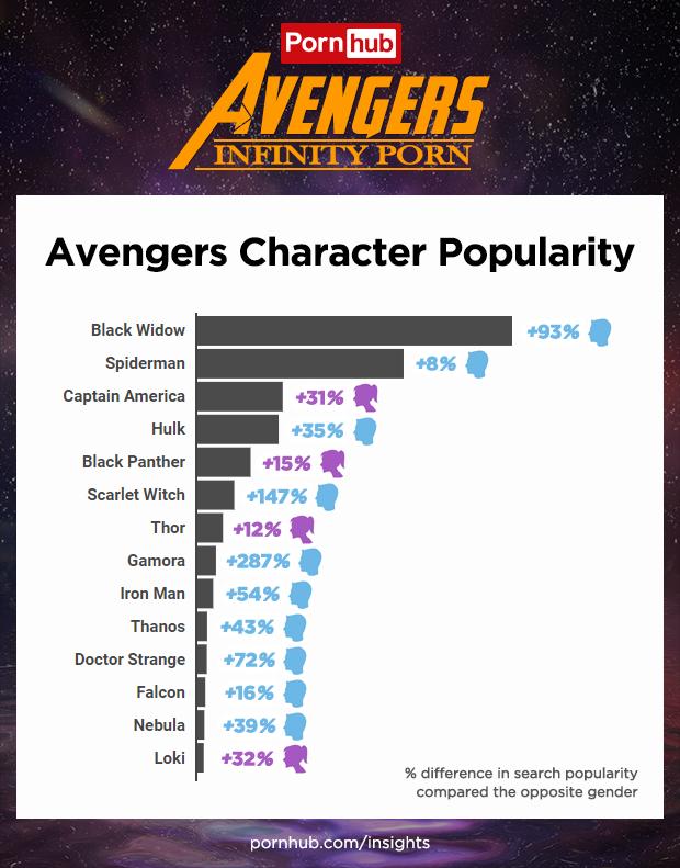 Baia Baia: Avengers: Infinity War es lo más buscado de Pornhub