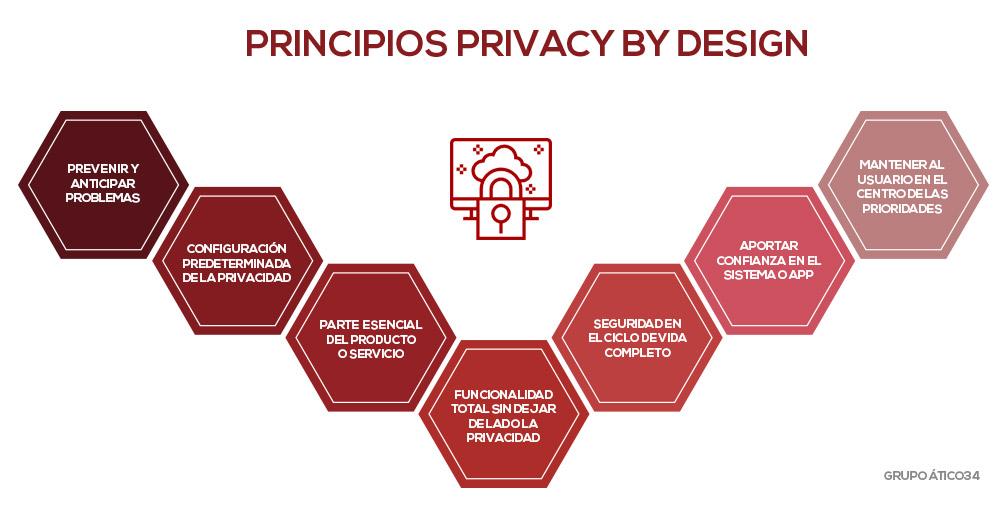 esquema privacidad por diseño